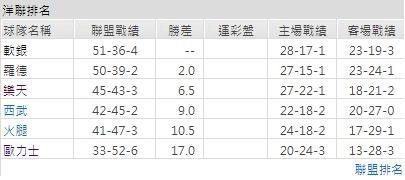 玩運彩分析(10/04)西武獅VS羅德海洋